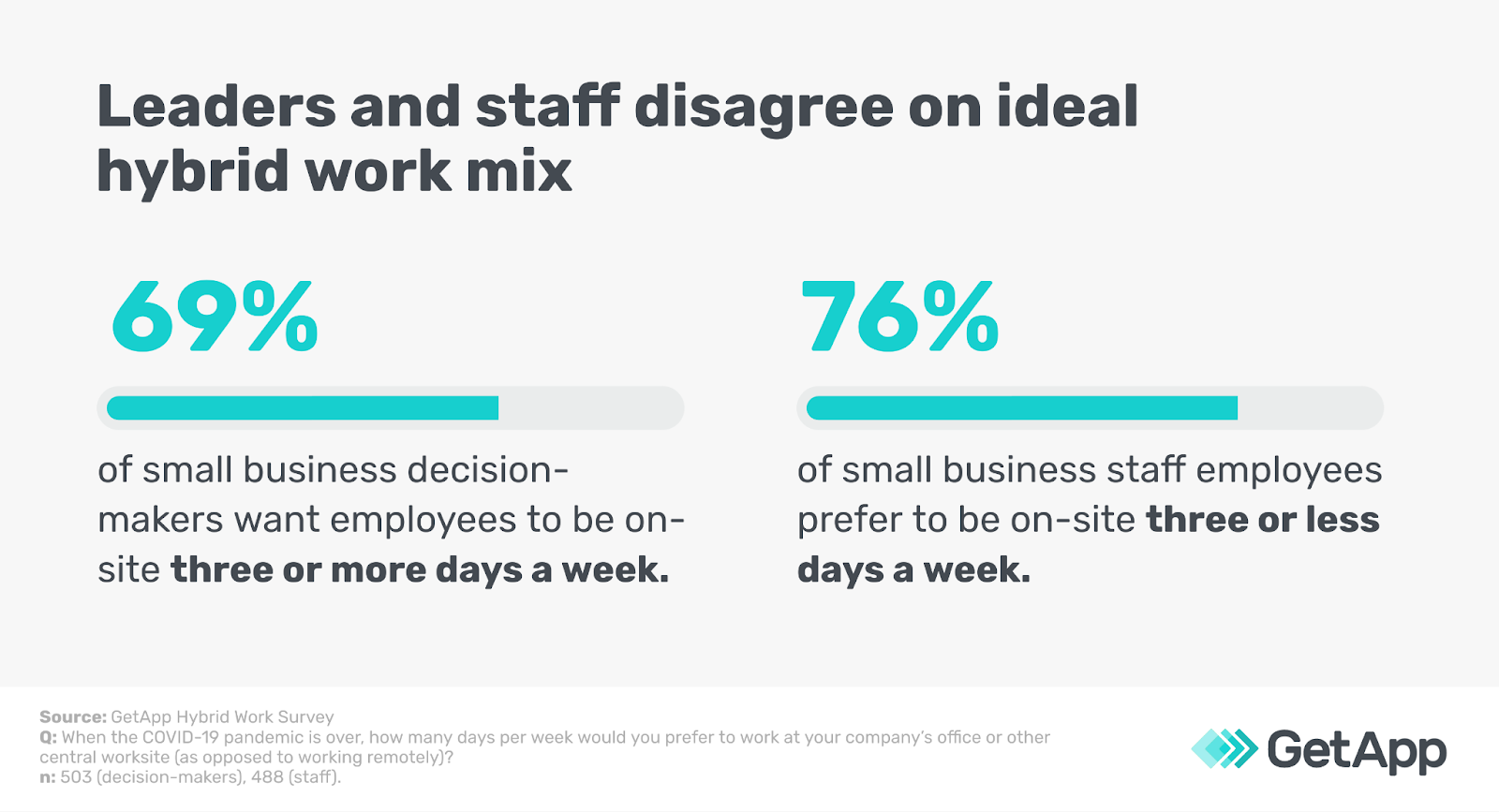 Leaders and staff disagree on ideal hybrid work mix