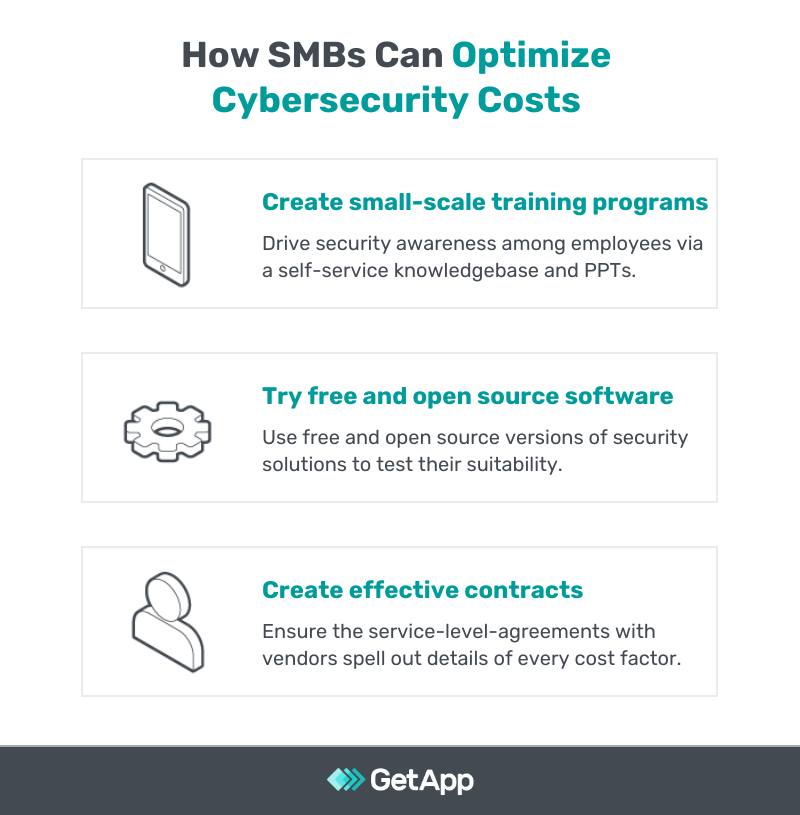Optimizing cybersecurity costs for SMBs