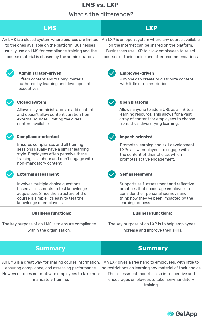 Infographic showing the key differences between LMS vs. LXP