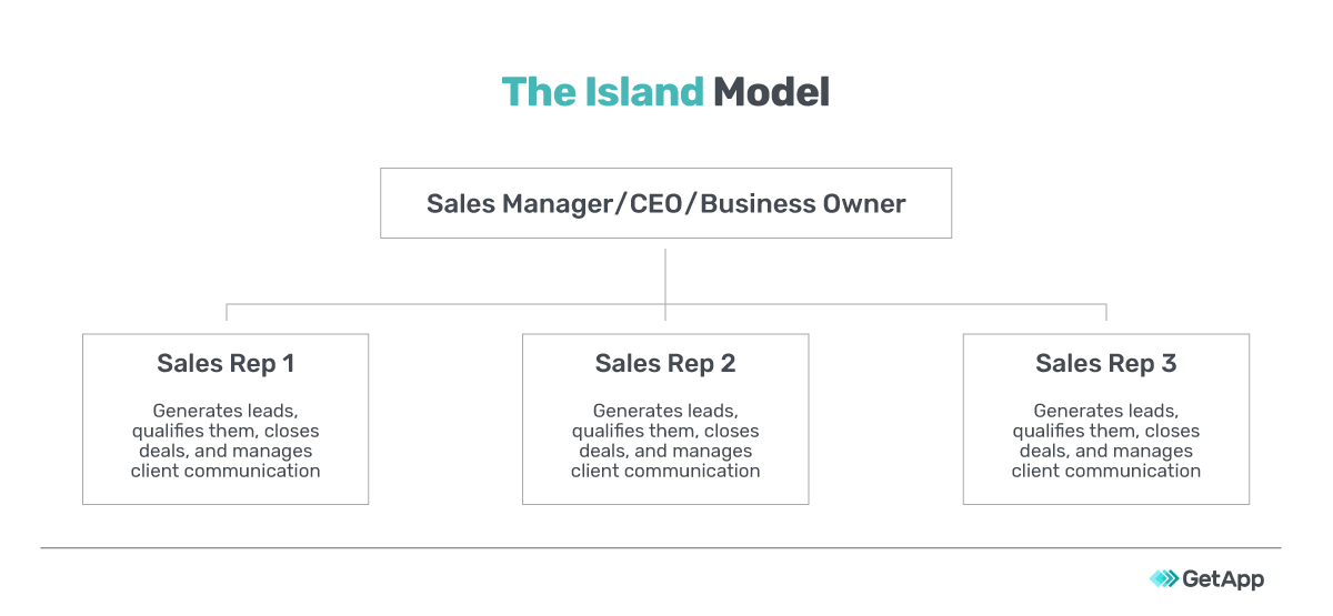 The island sales structure