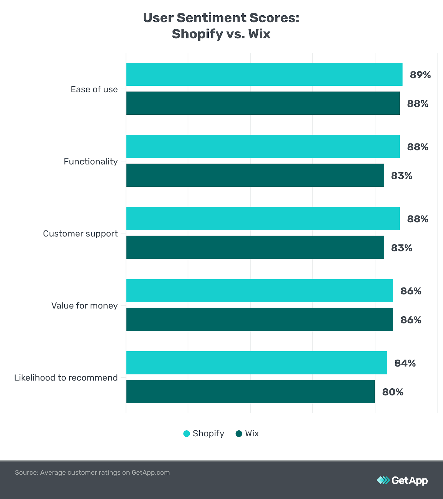 Infographic of user sentiment scores Shopify vs. Wix