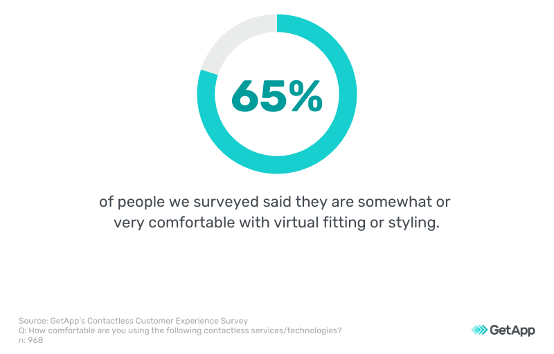 stat showing that 65% of people surveyed are somewhat or very comfortable with virtual fitting or styling