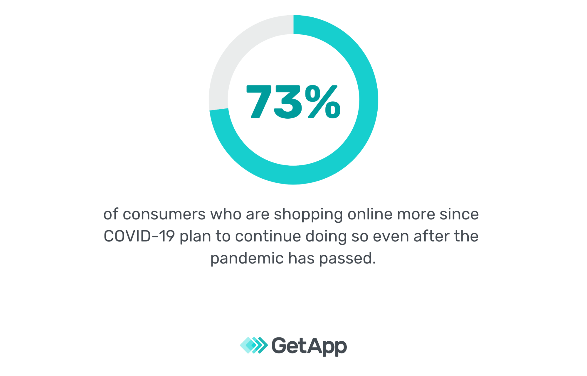 73 percent of consumers shopping online more during the pandemic plan to continue doing so after it ends