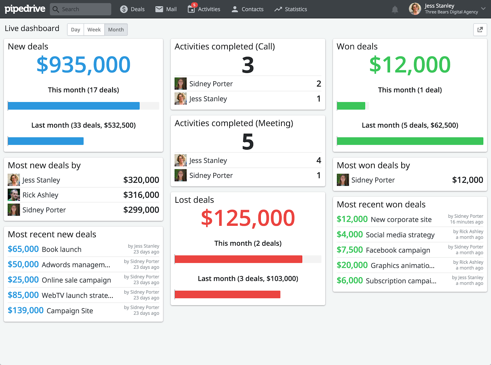 Sales dashboard showing the status of leads in Pipedrive
