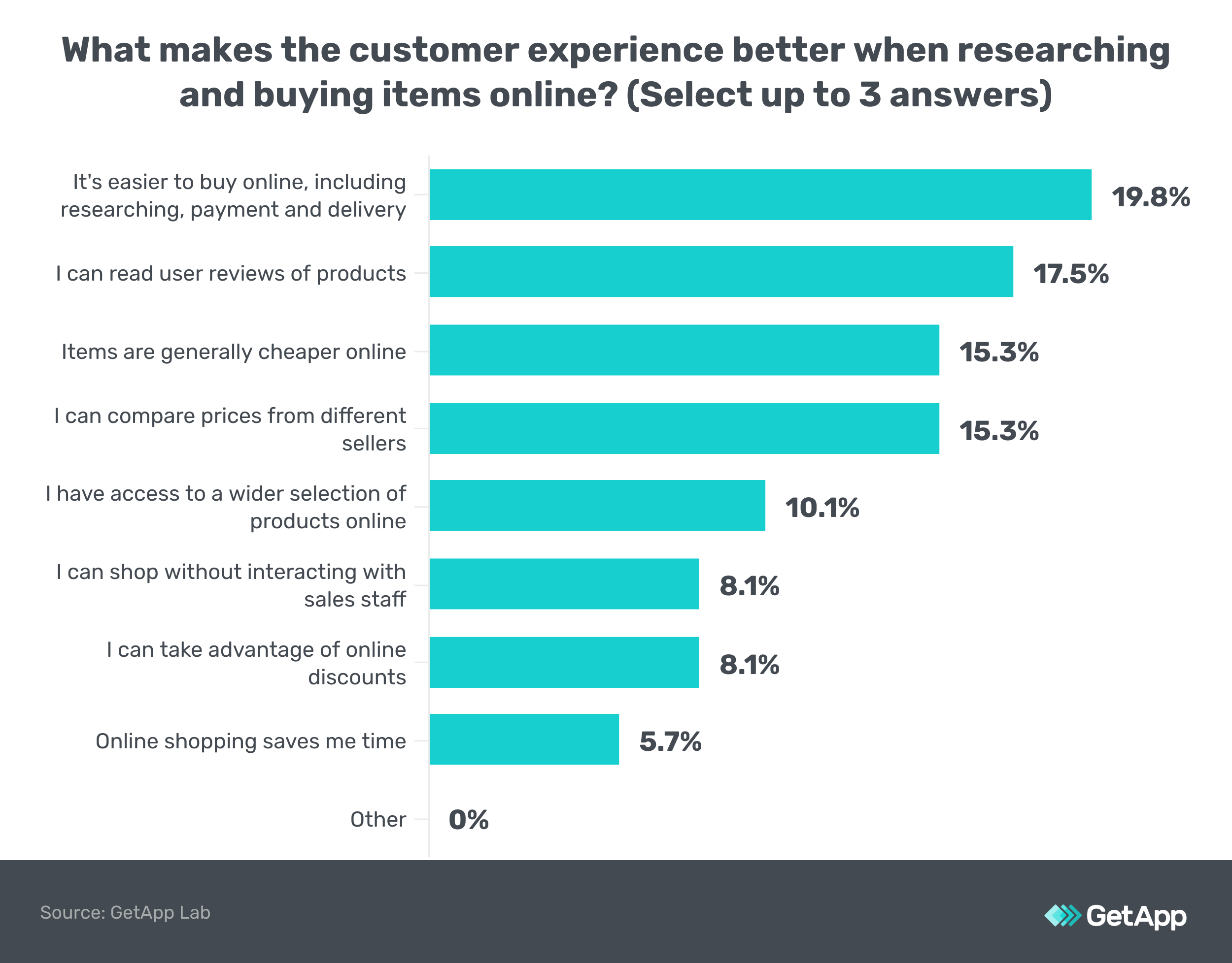 Chart: What makes the experience better when shopping online?