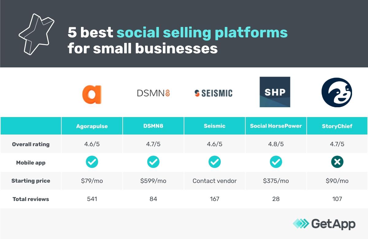 5 best social selling platforms