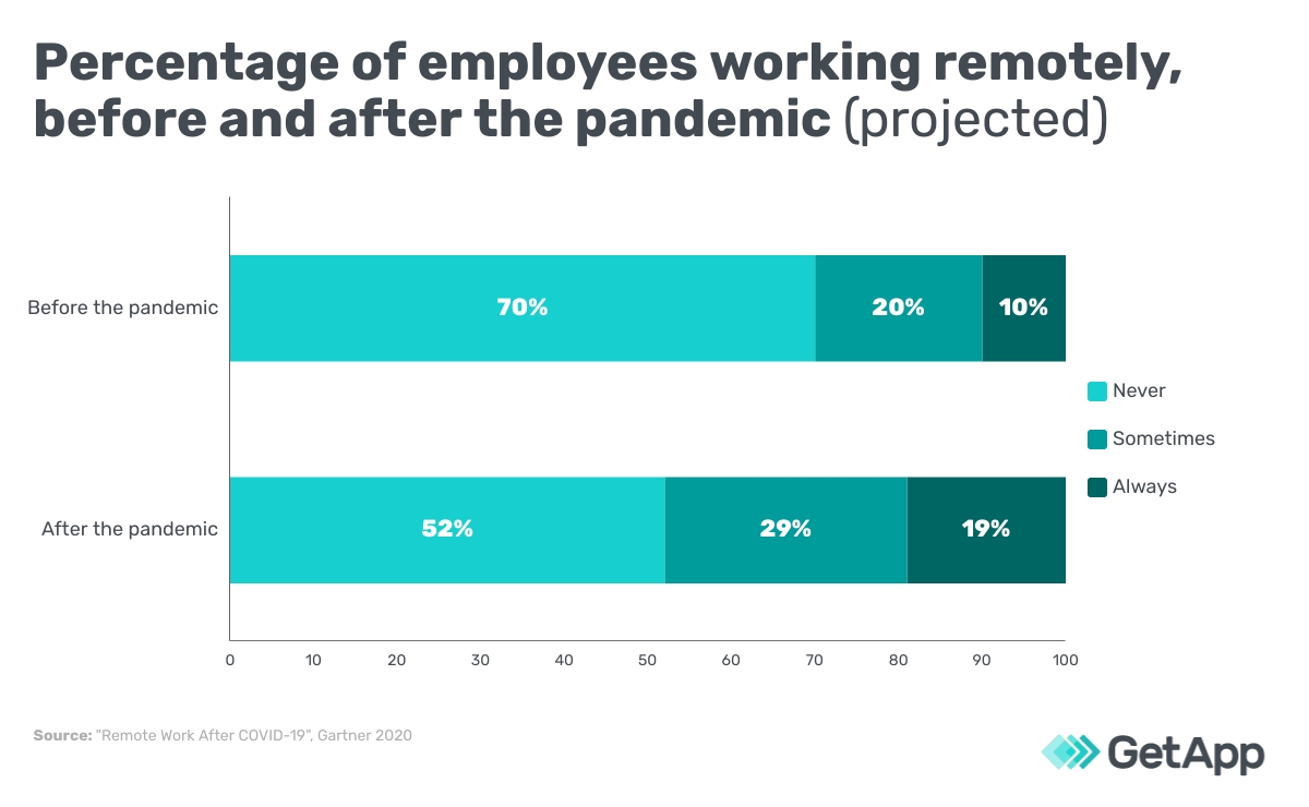 Percentage of employees working remotely, before and after the pandemic (projected)