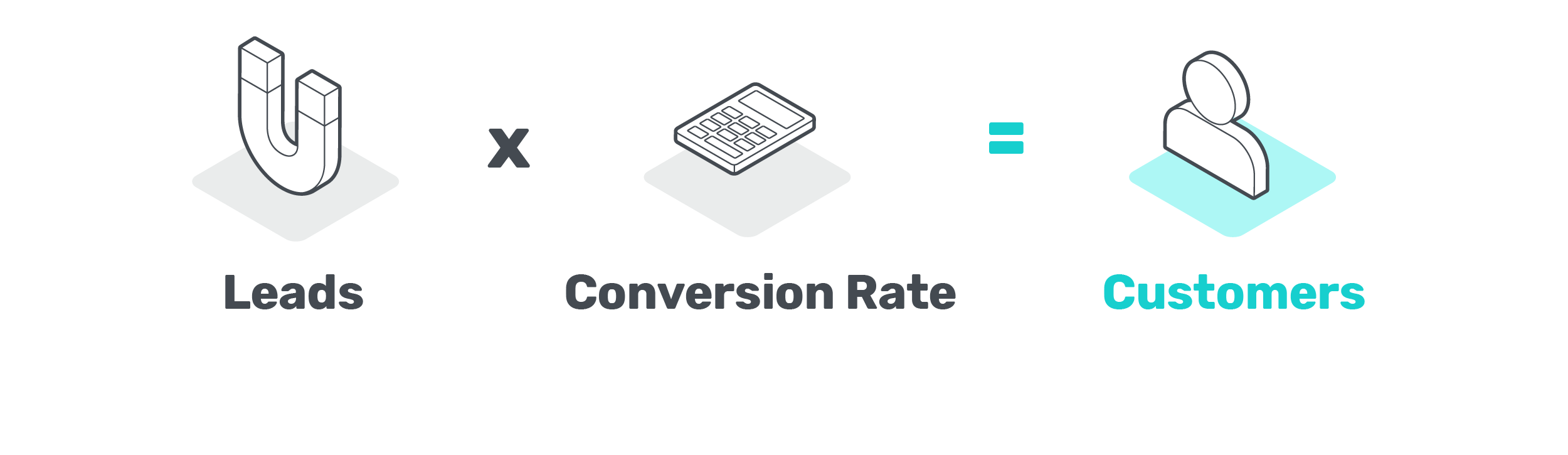 Leads x conversion rate = customers
