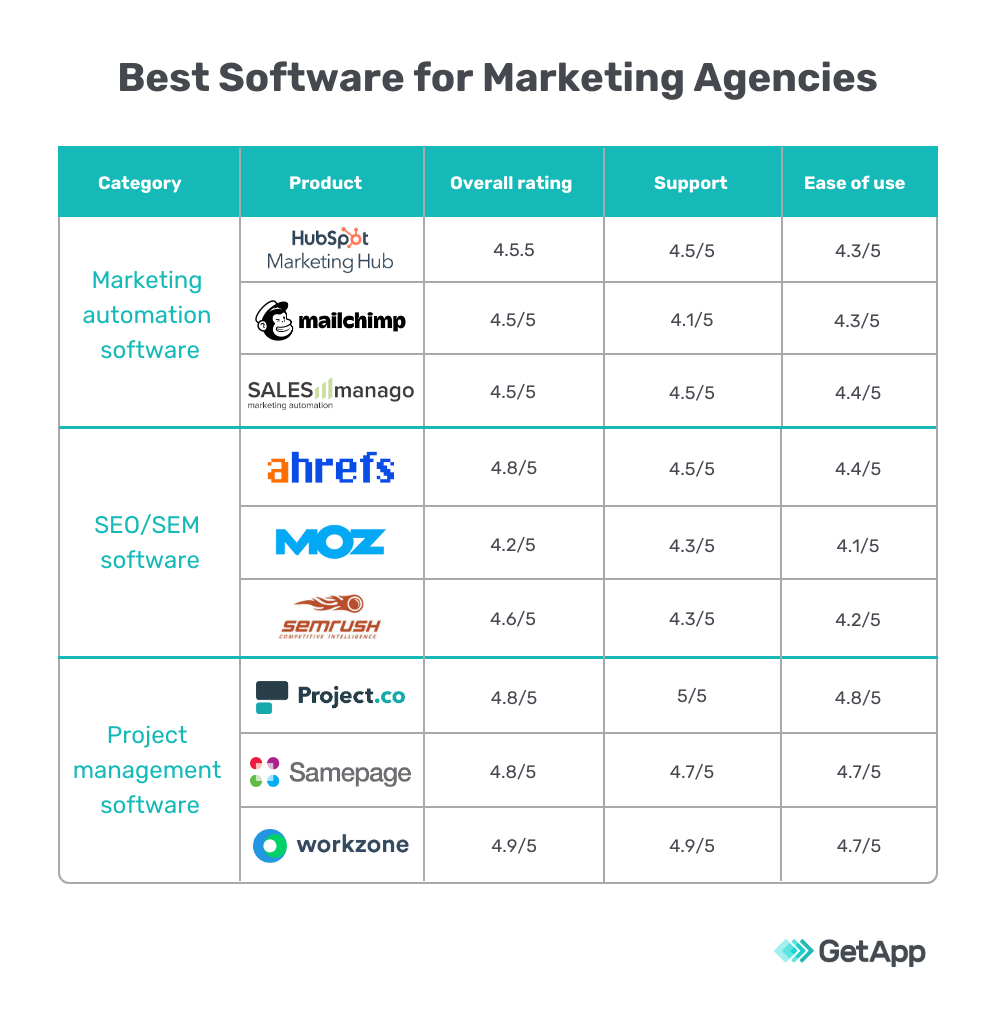 A comparison of the best software for marketing agencies.