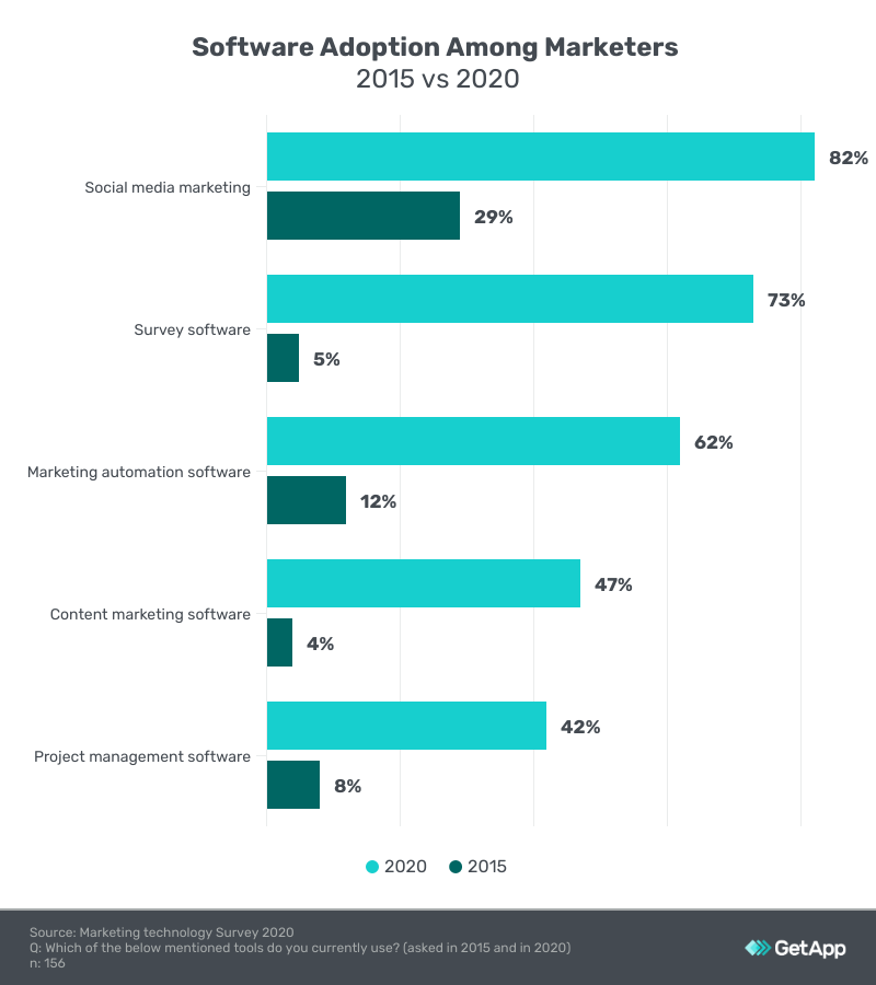 Software adoption among marketers between 2015 and 2020