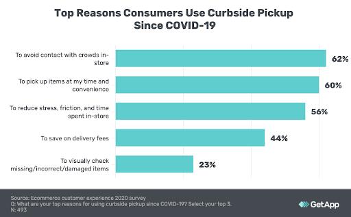 bar chart showing top reasons consumers choose curbside pickup