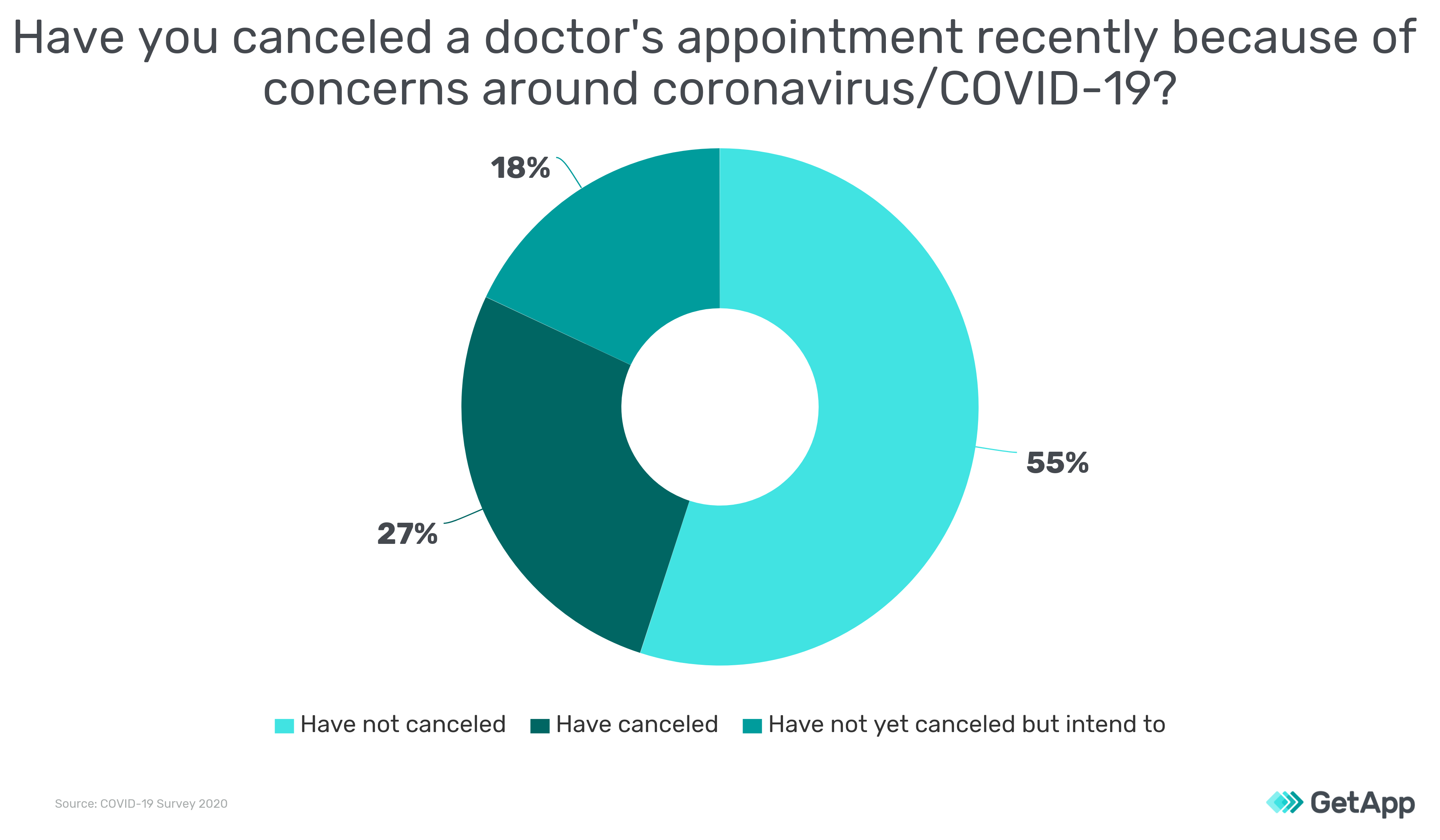 doctor cancellation covid survey results