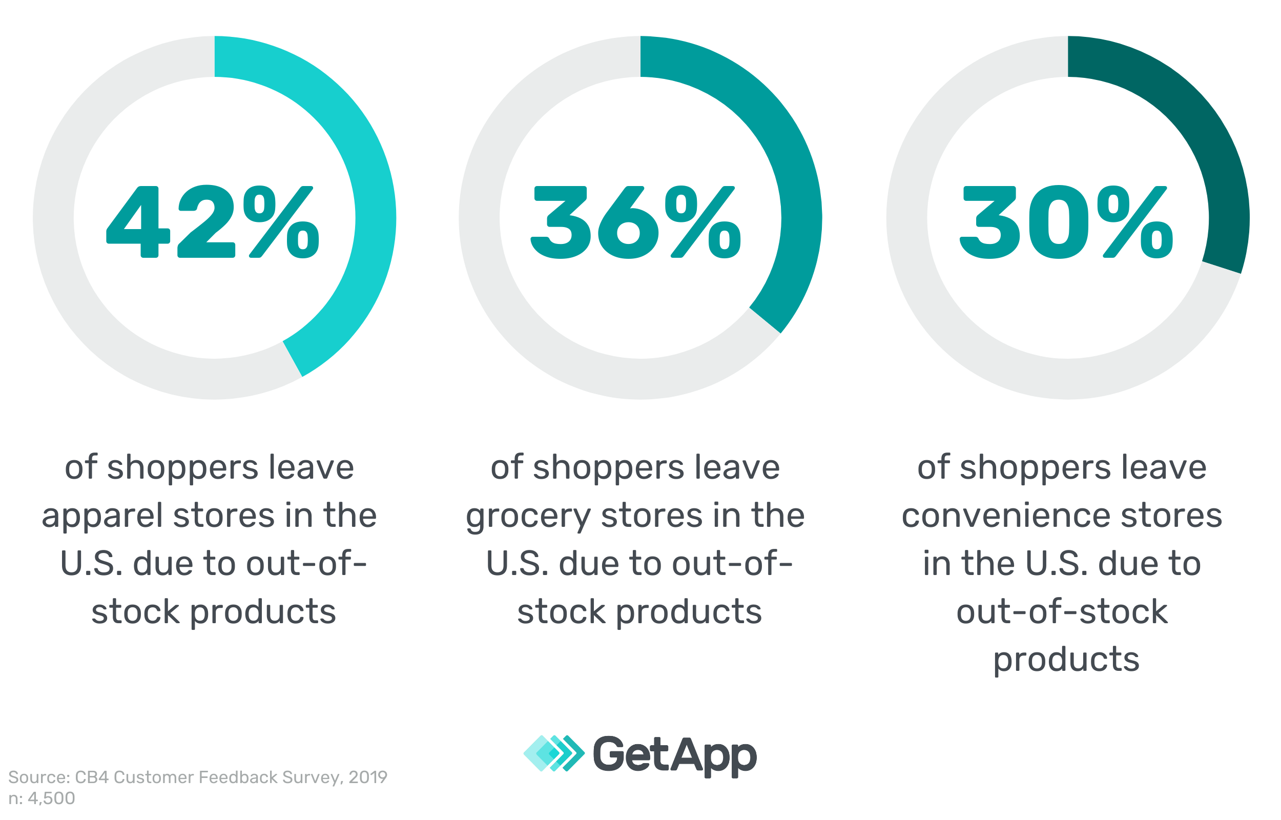 Percentage of shoppers exiting retail stores in the U.S. due to out-of-stock products
