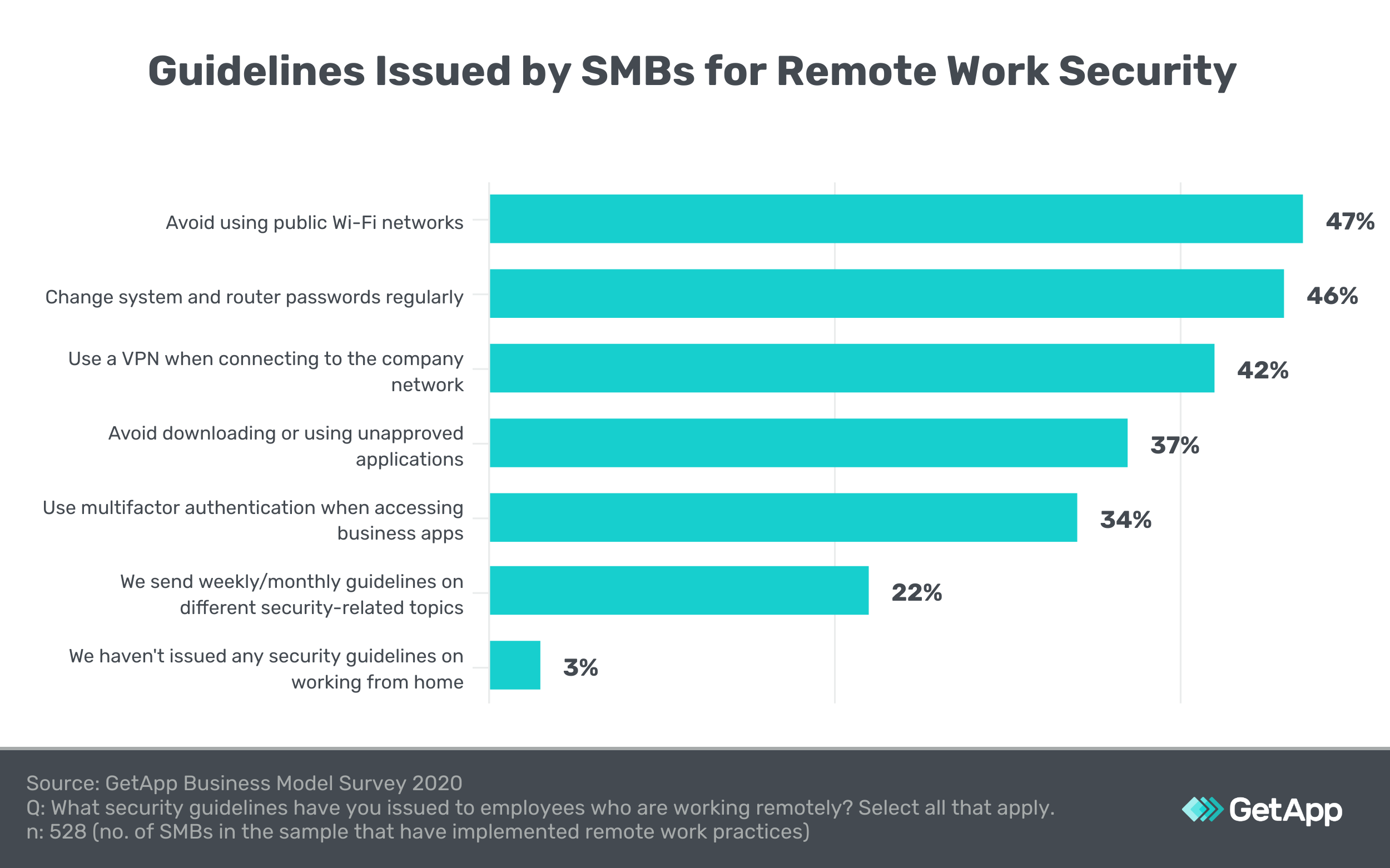 Guidelines issued by SMBs for remote work security