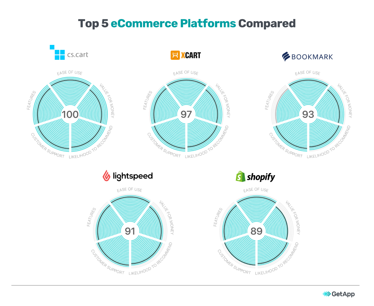 A comparison of the top 5 eCommerce platforms.
