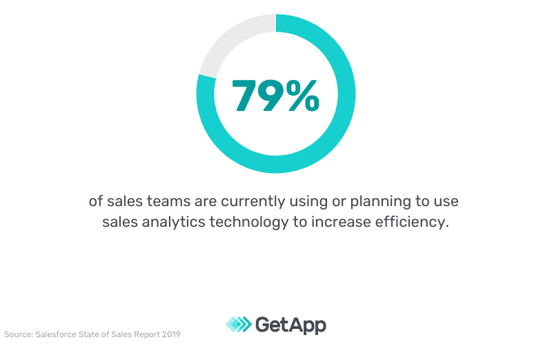 79% of sales teams are currently using or planning to use sales analytics technology to increase efficiency.