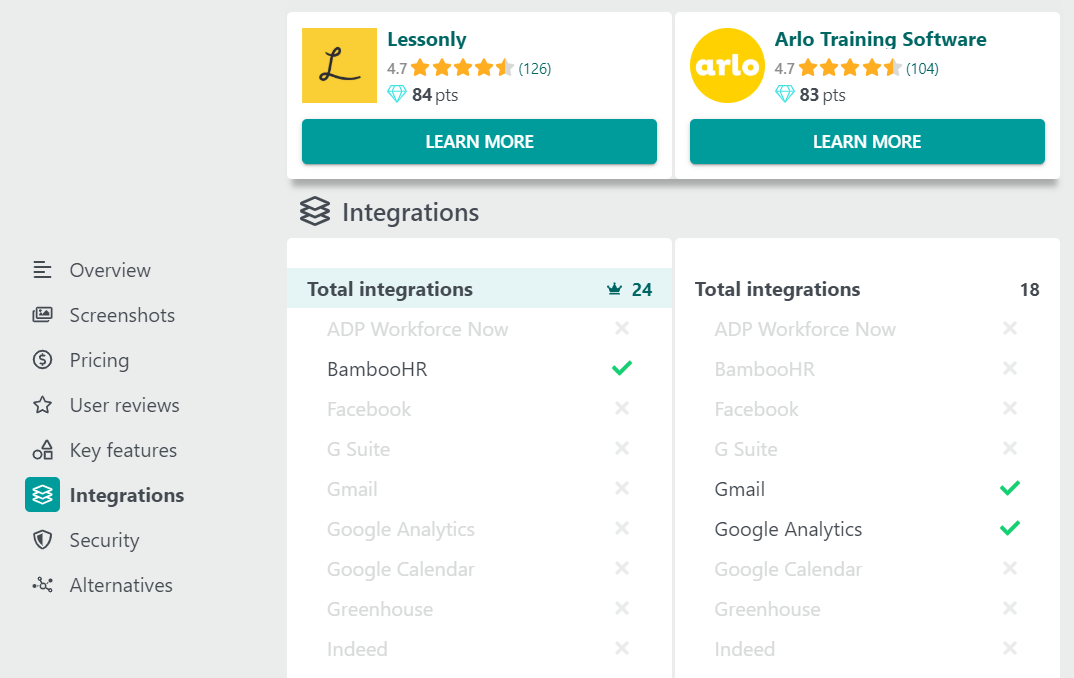 A comparison of the integrations offered by Lessonly and Arlo Training Software