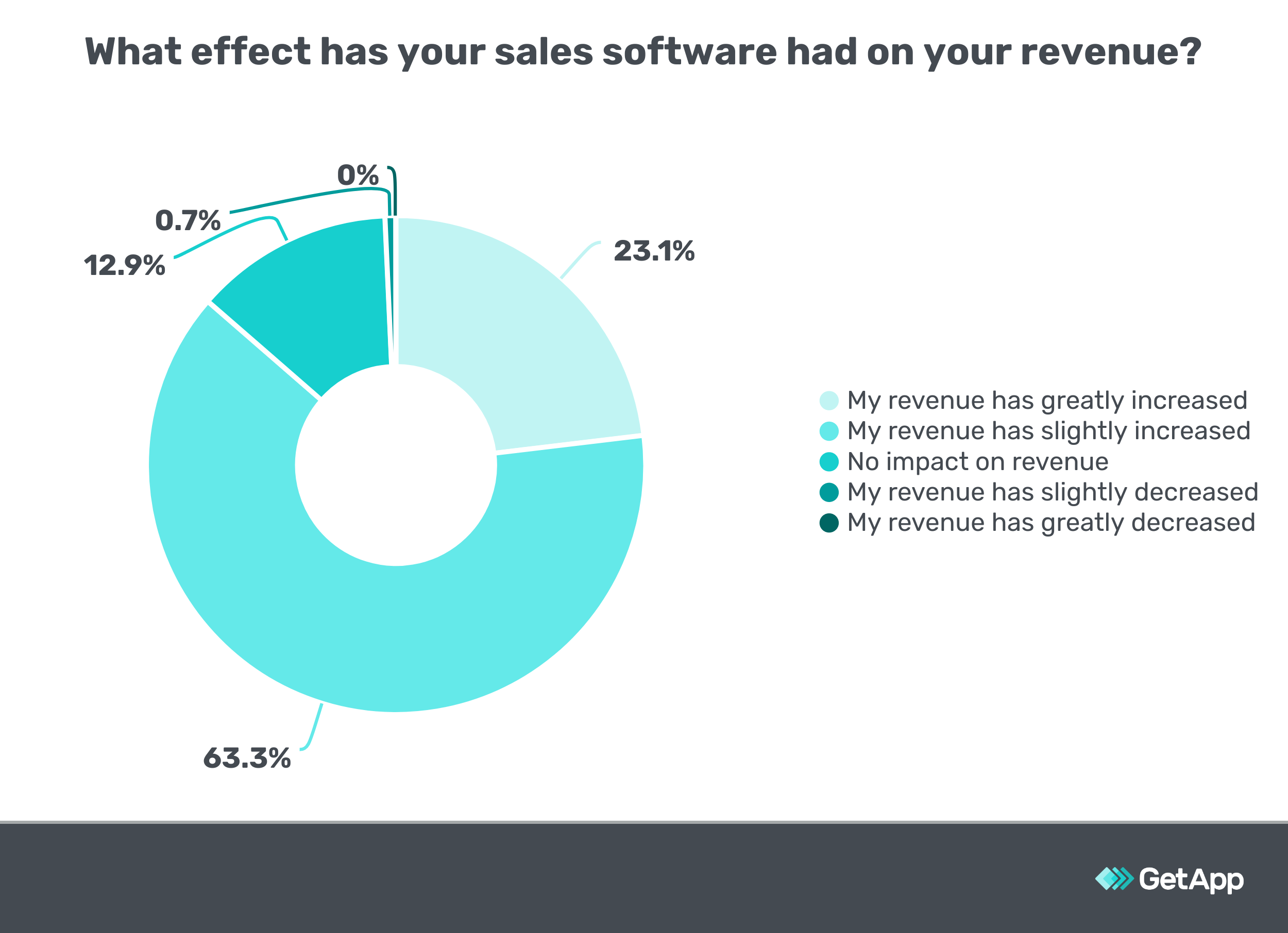 What effect has your sales software had on your revenue? Majority say revenue has slightly increased.