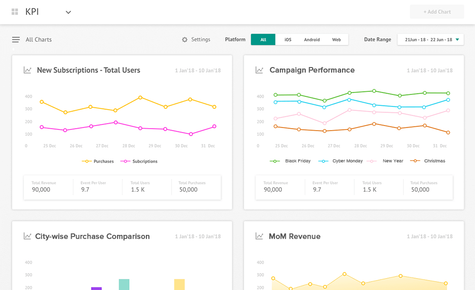 Tracking the key performance indicators in MoEngage