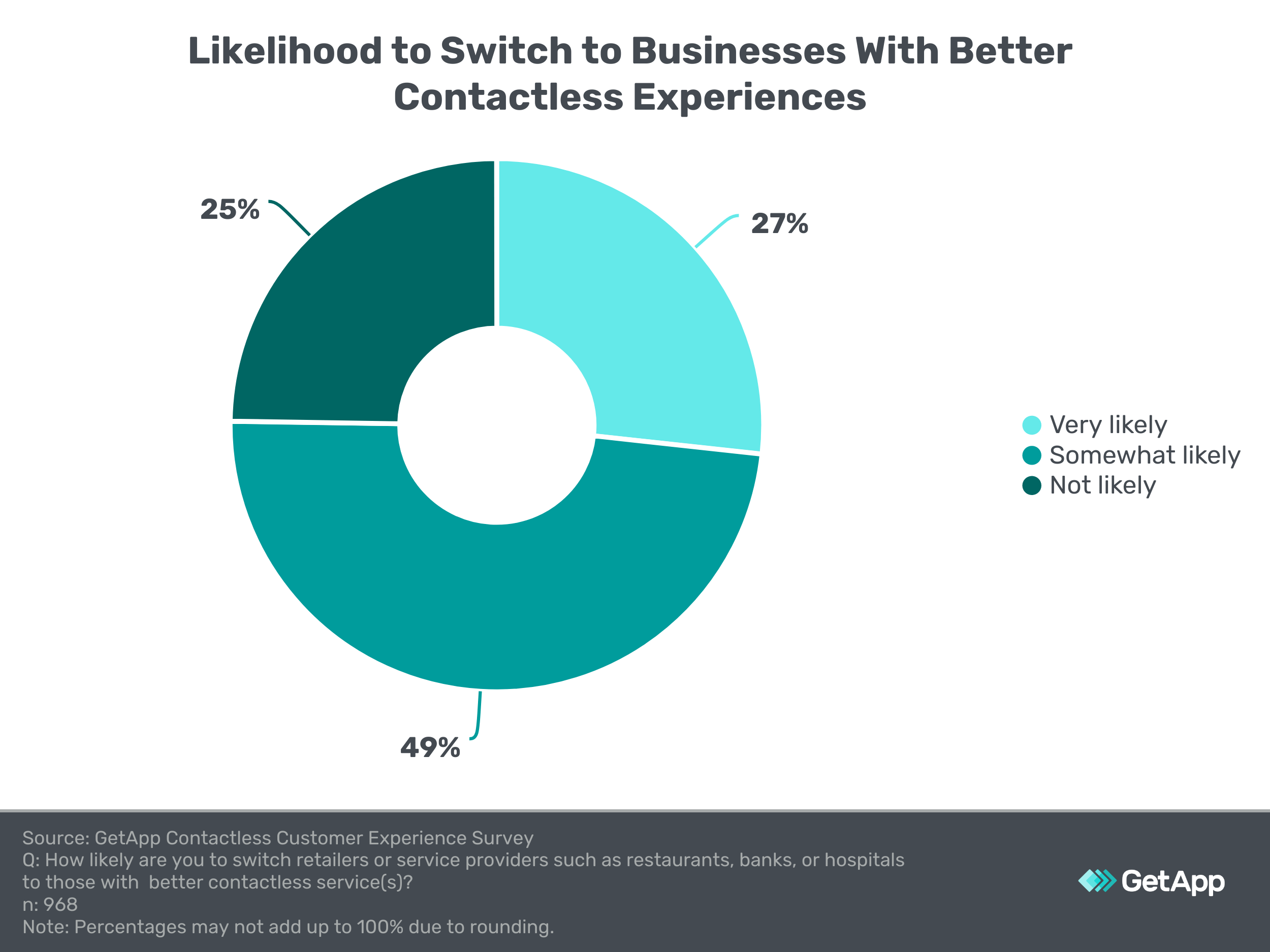 pie chart showing the likelihood of survey respondents to switch businesses for a better contactless experience