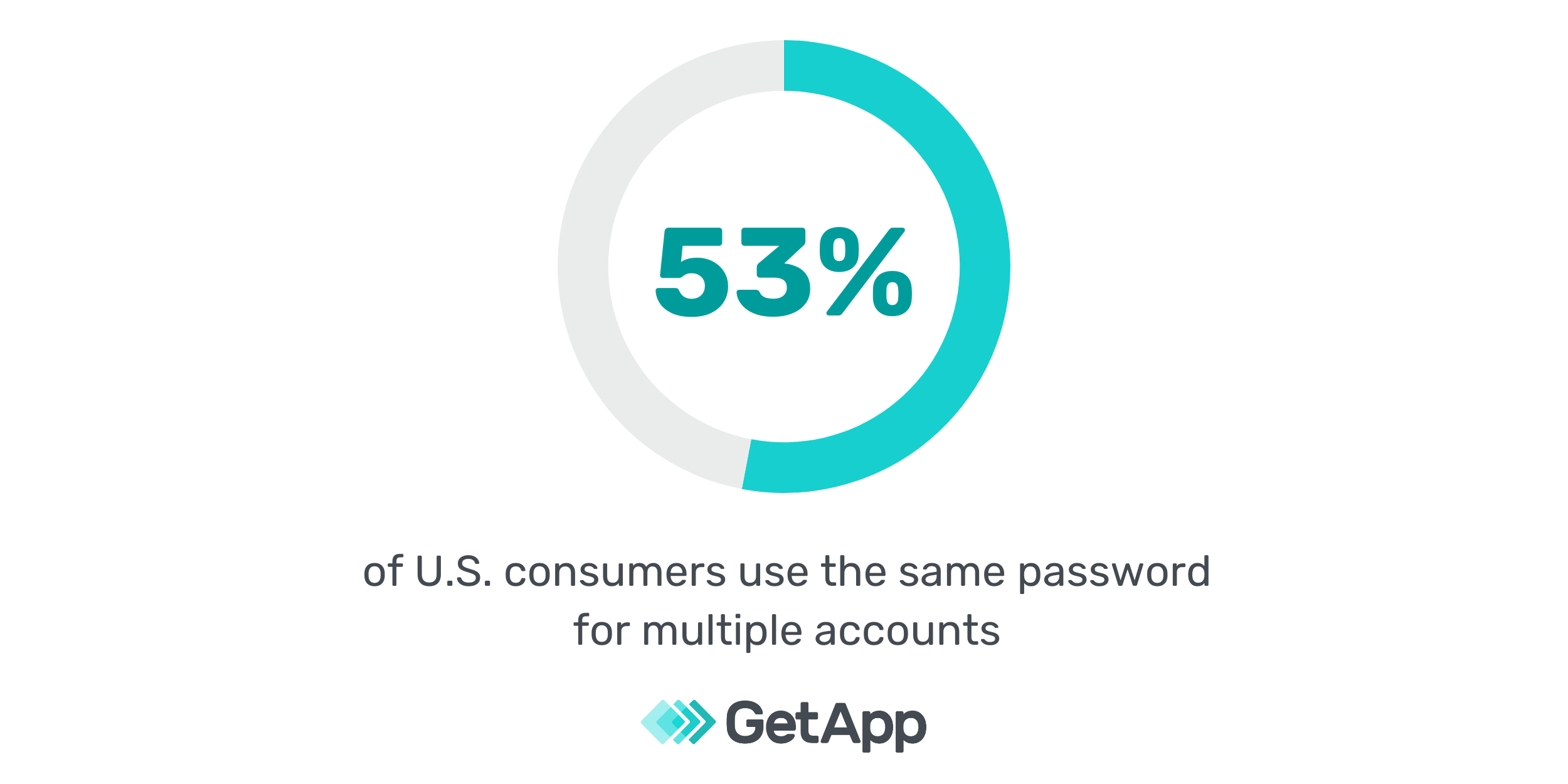 53 percent of u s consumers use the same password for multiple accounts