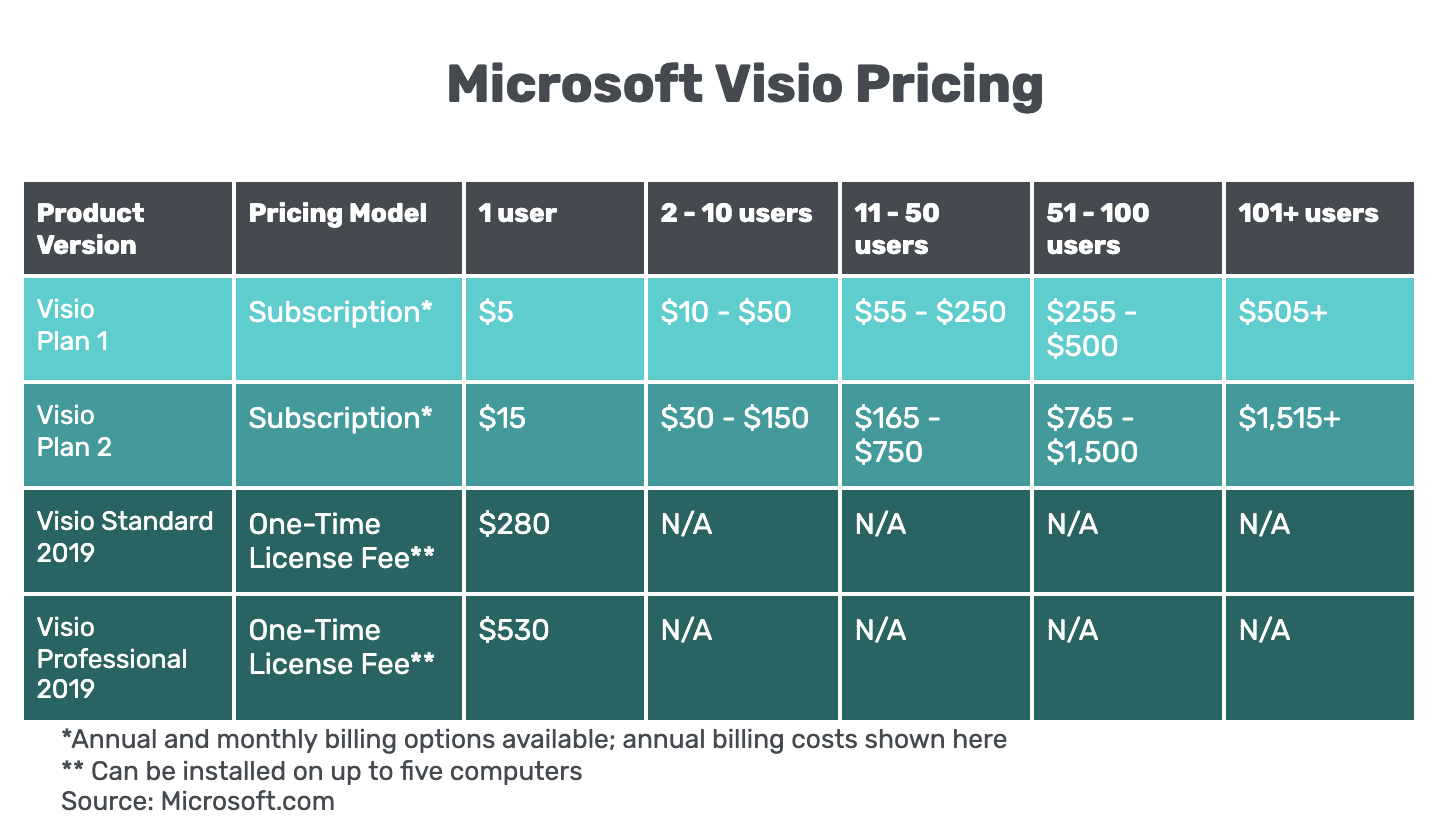 A comparison chart showing microsoft visio pricing plans