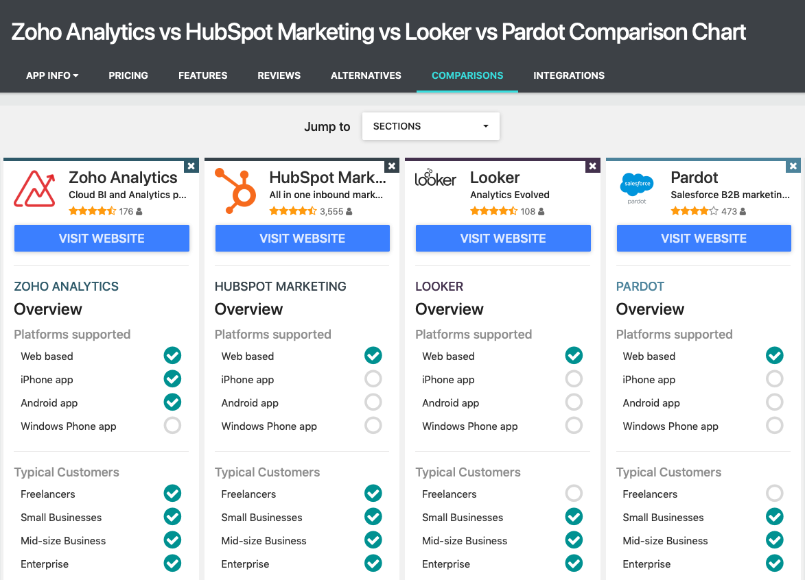 Zoho Analytics vs Hubspot Marketing vs Looker vs Pardot comparison on GetApp screenshot