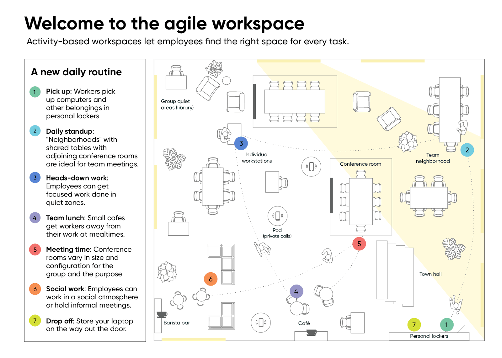 An example of an office layout using ABW