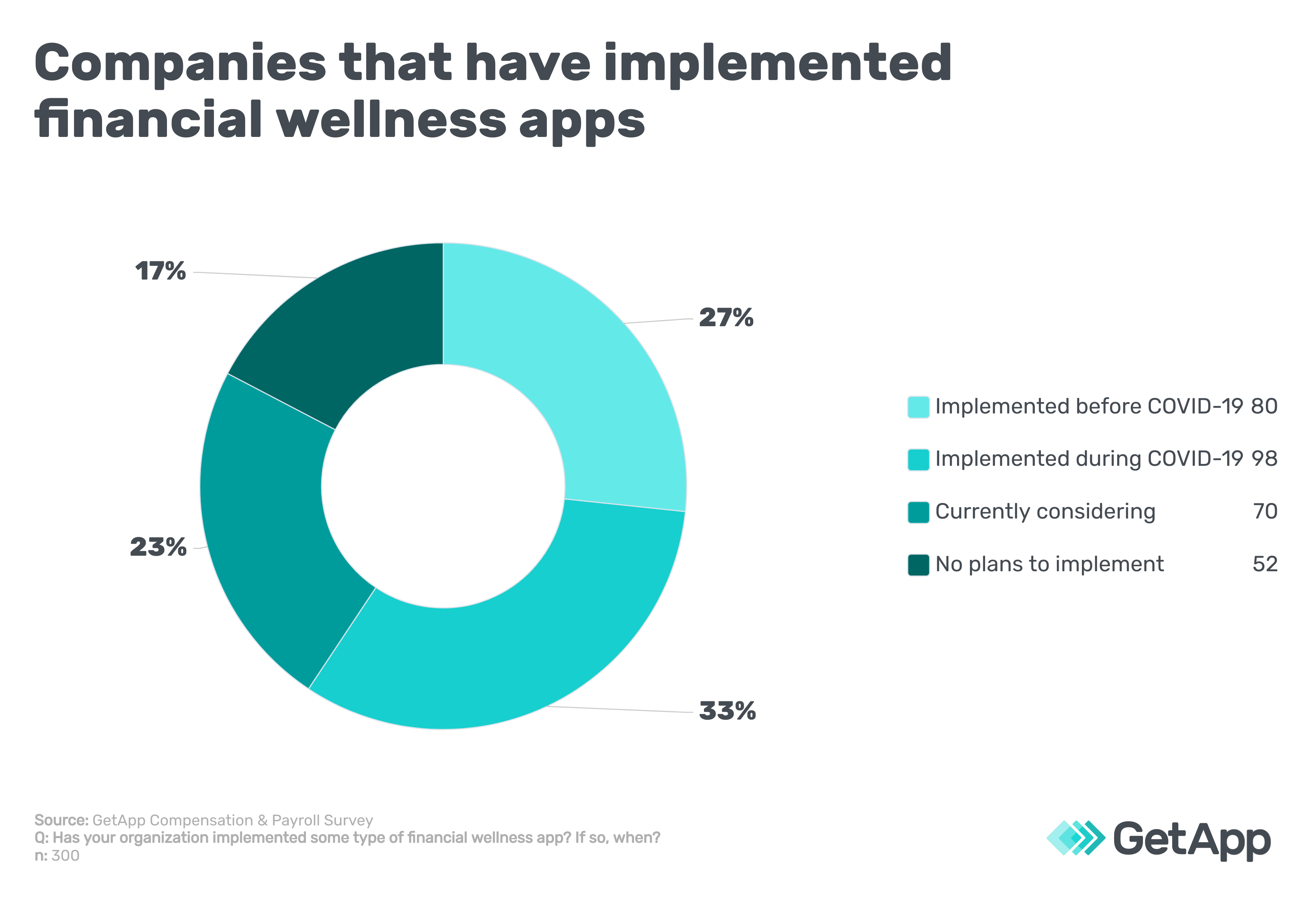 Companies that have implemented financial wellness apps