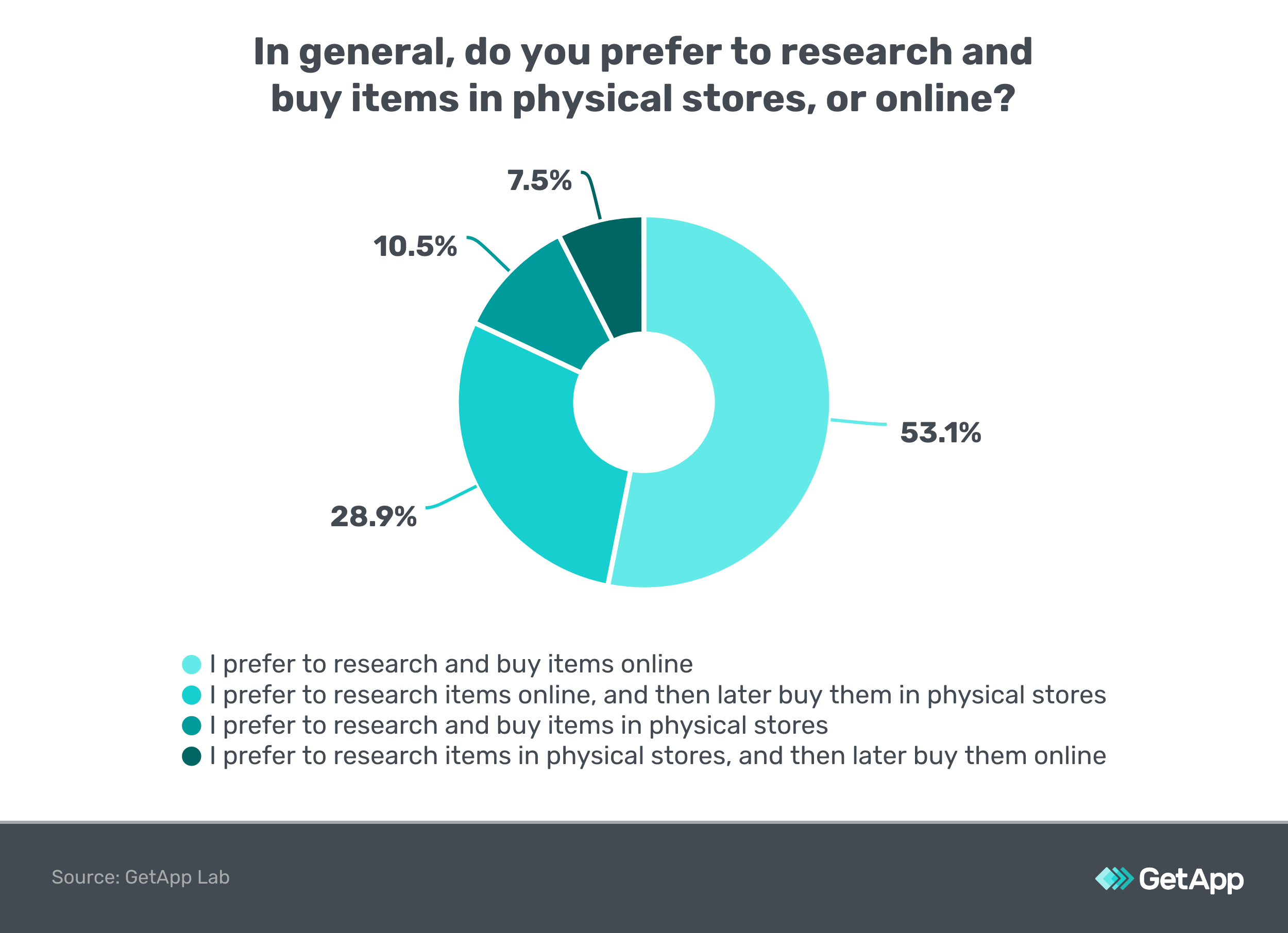 Chart: Do you prefer buying online or in store?