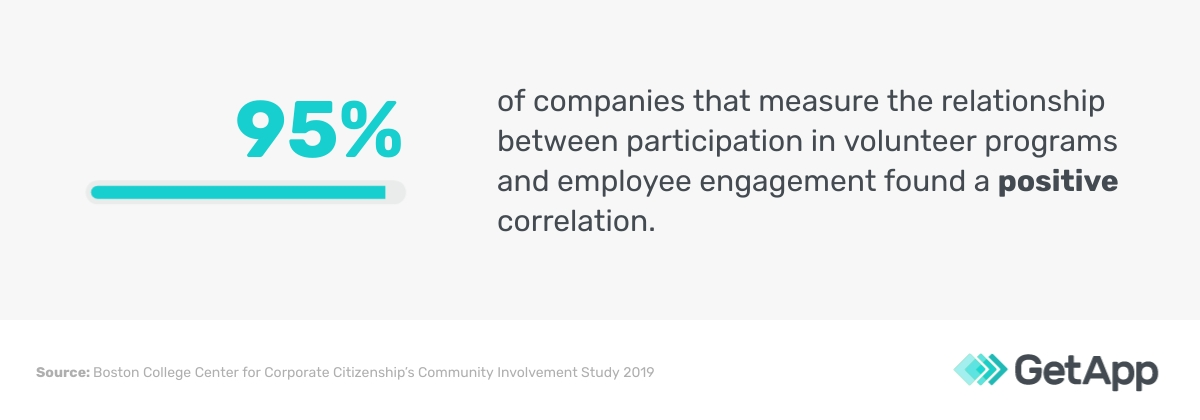95% of companies that measure the relationship between participation in volunteer programs and employee engagement found a positive correlation