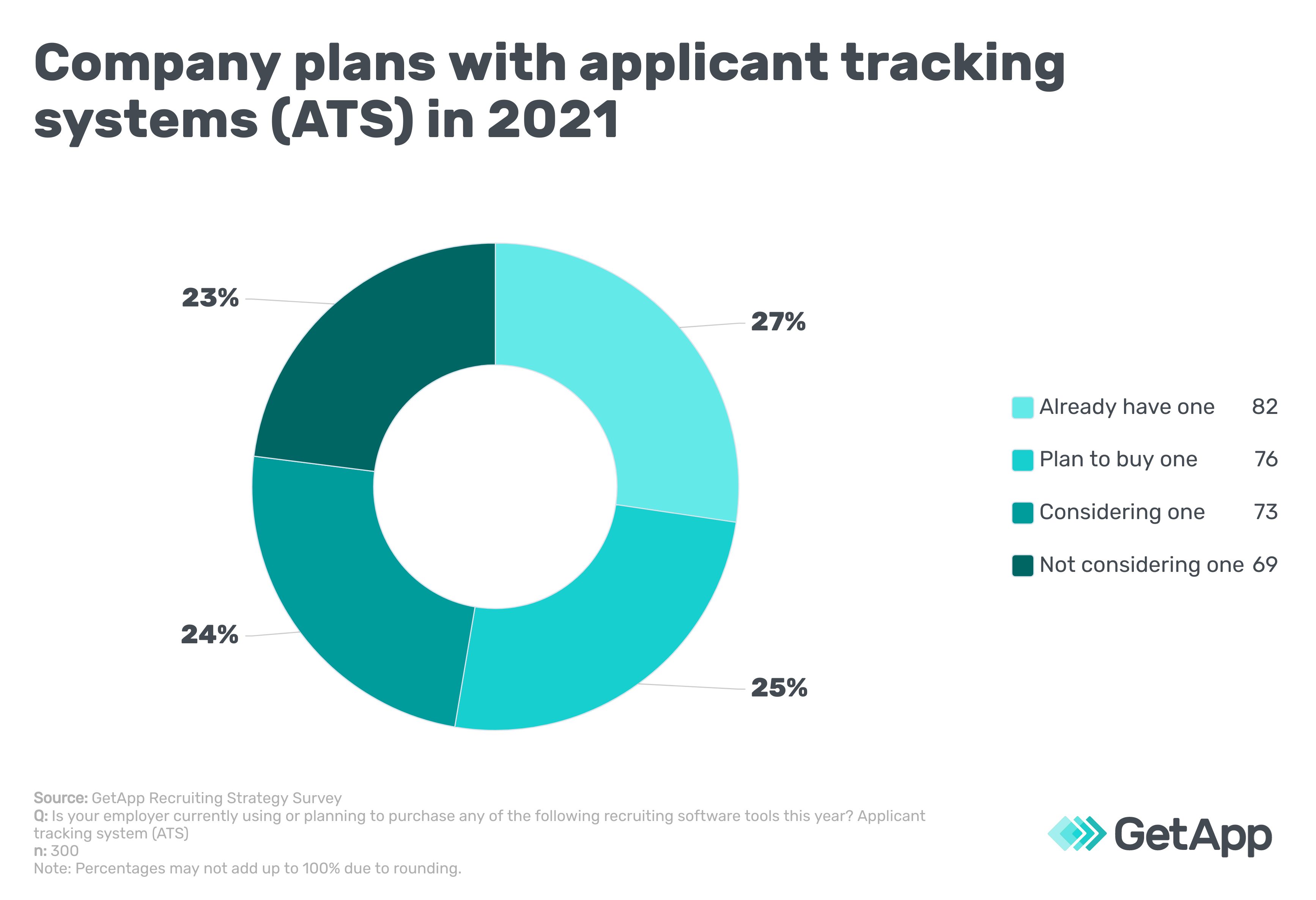 Company plans with applicant tracking systems (ATS) in 2021