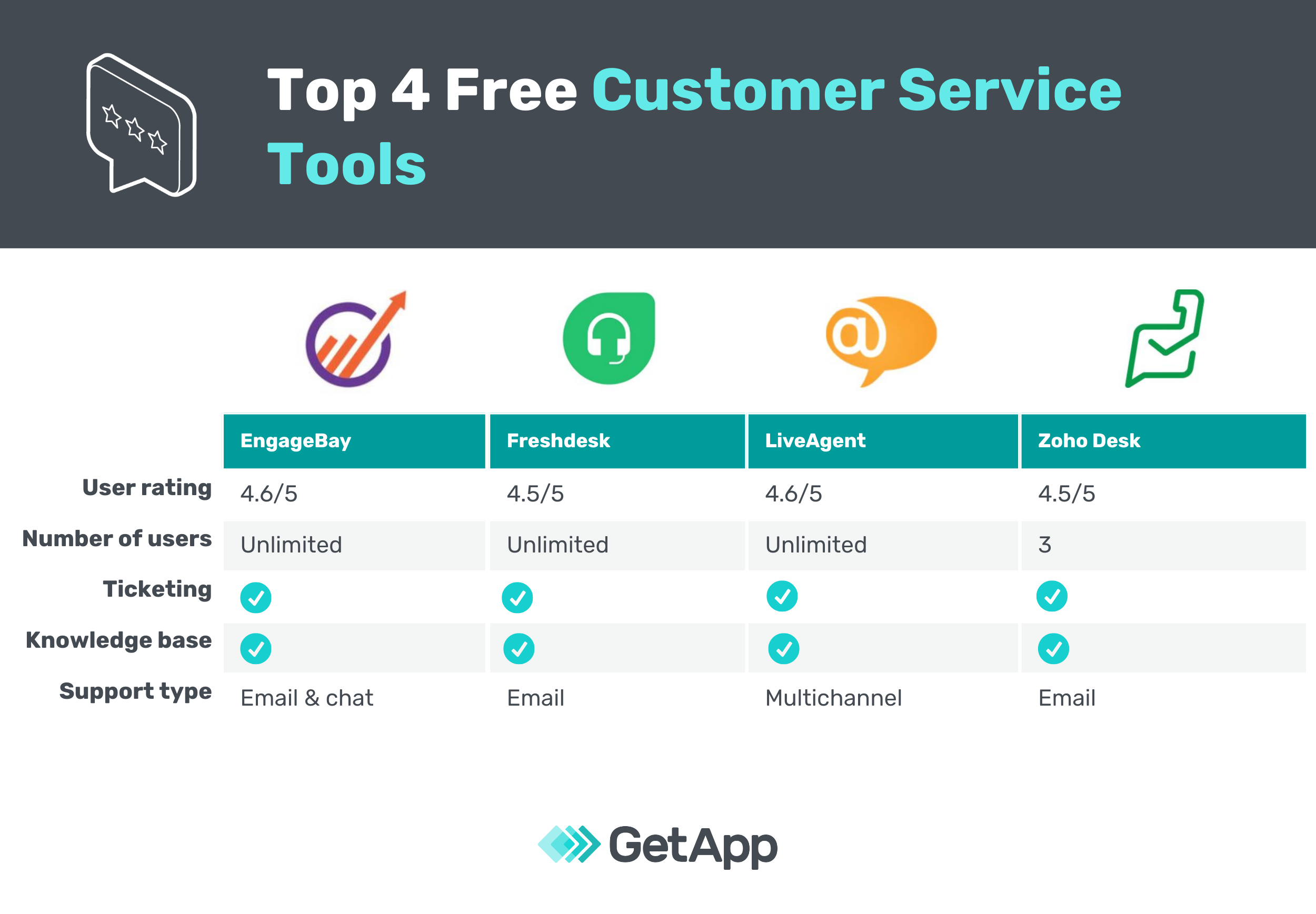 Top 4 Free Customer Service Tools