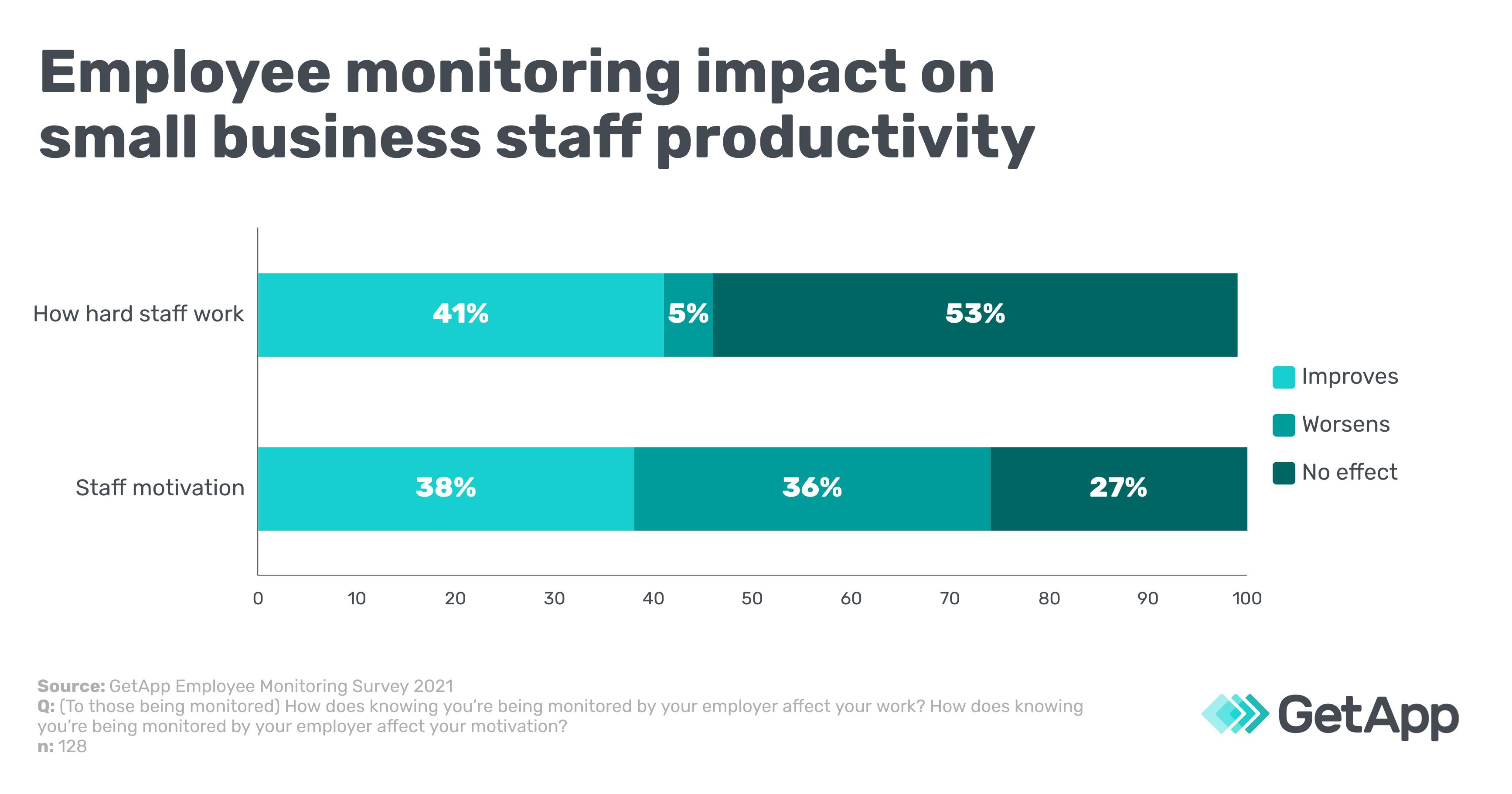 Employee monitoring impact on small business staff productivity
