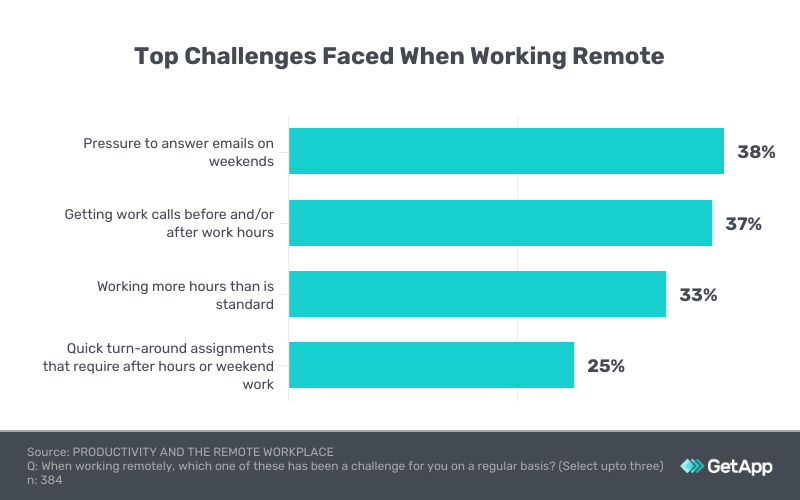Top challenges faced when working remotely as per a recent GetApp survey