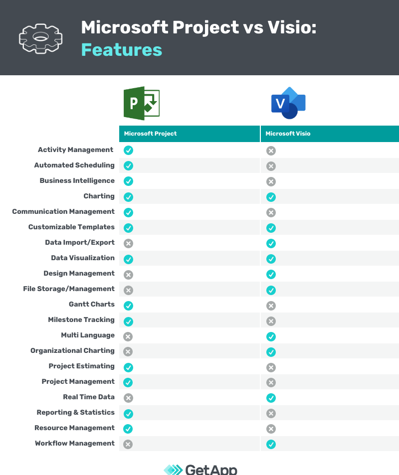 a features chart comparing microsoft project vs microsoft visio