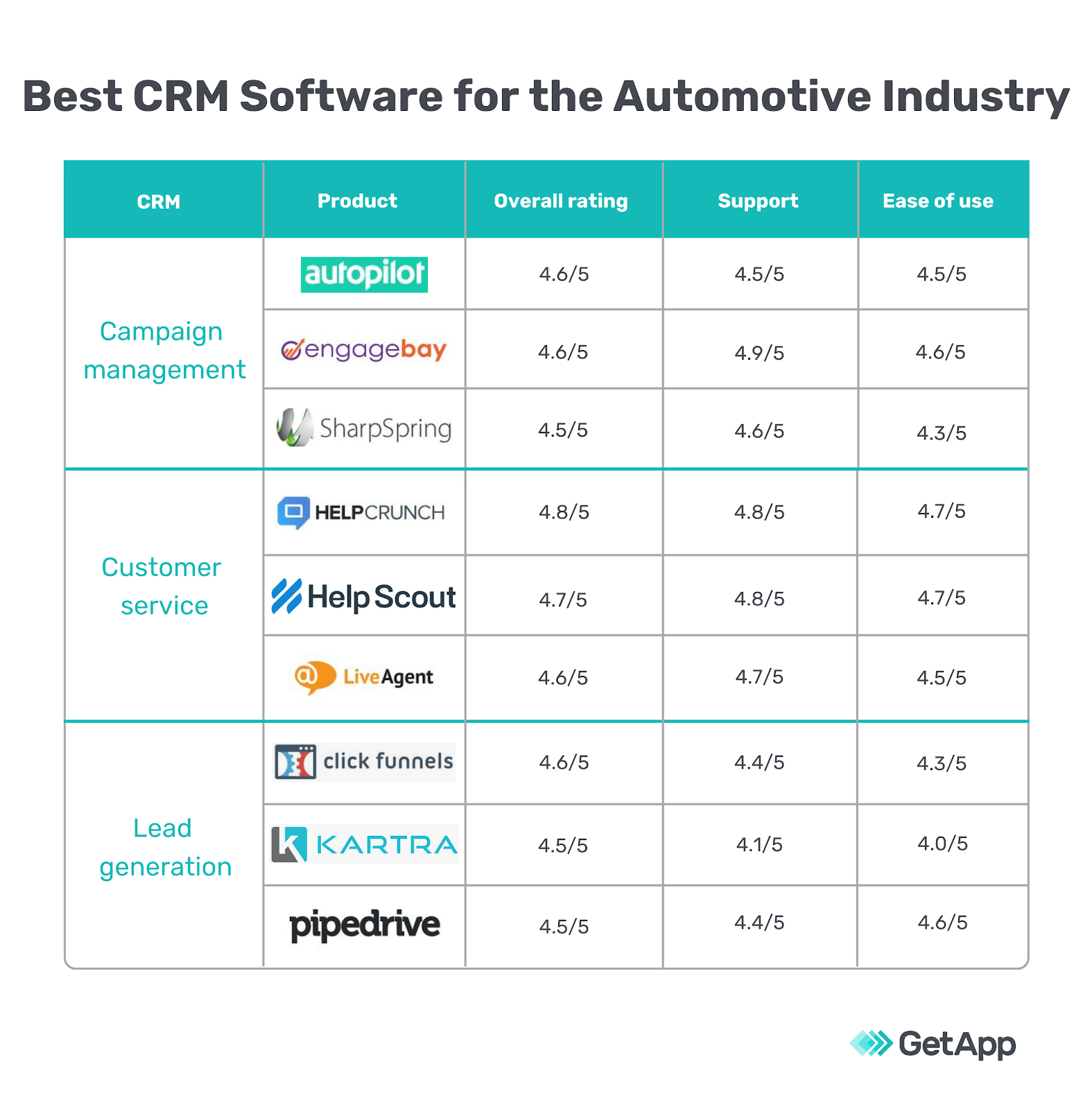 Best CRM software for the automotive industry