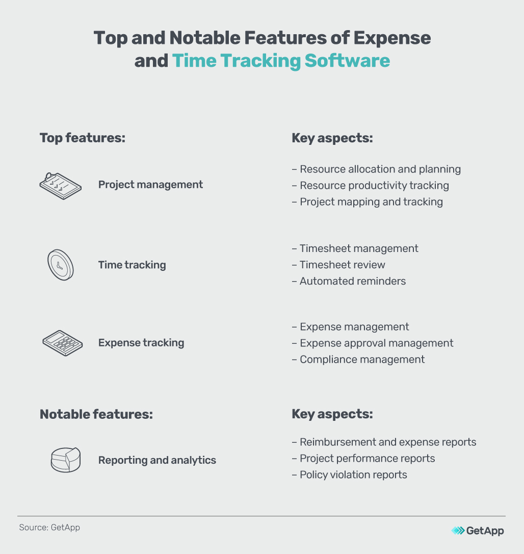 Top and notable features of expense and time tracking software