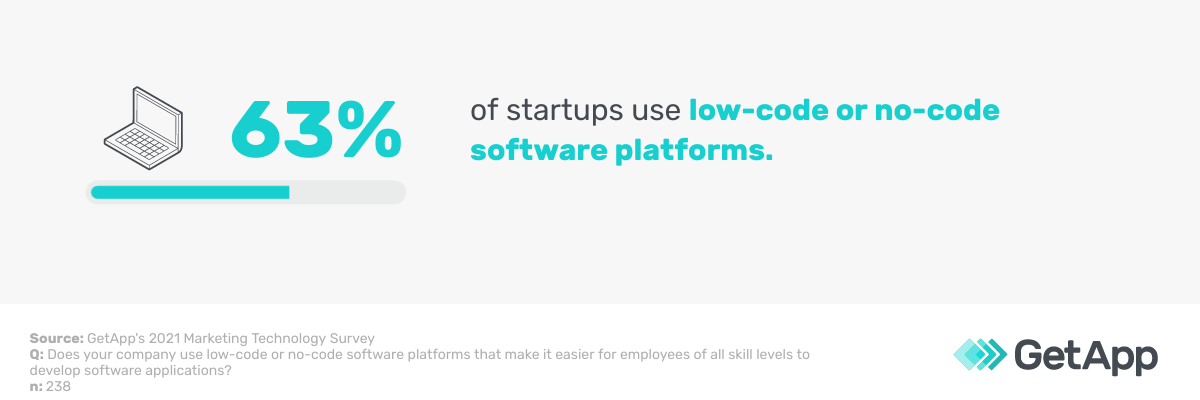 63% of startups use low-code or no-code software platforms