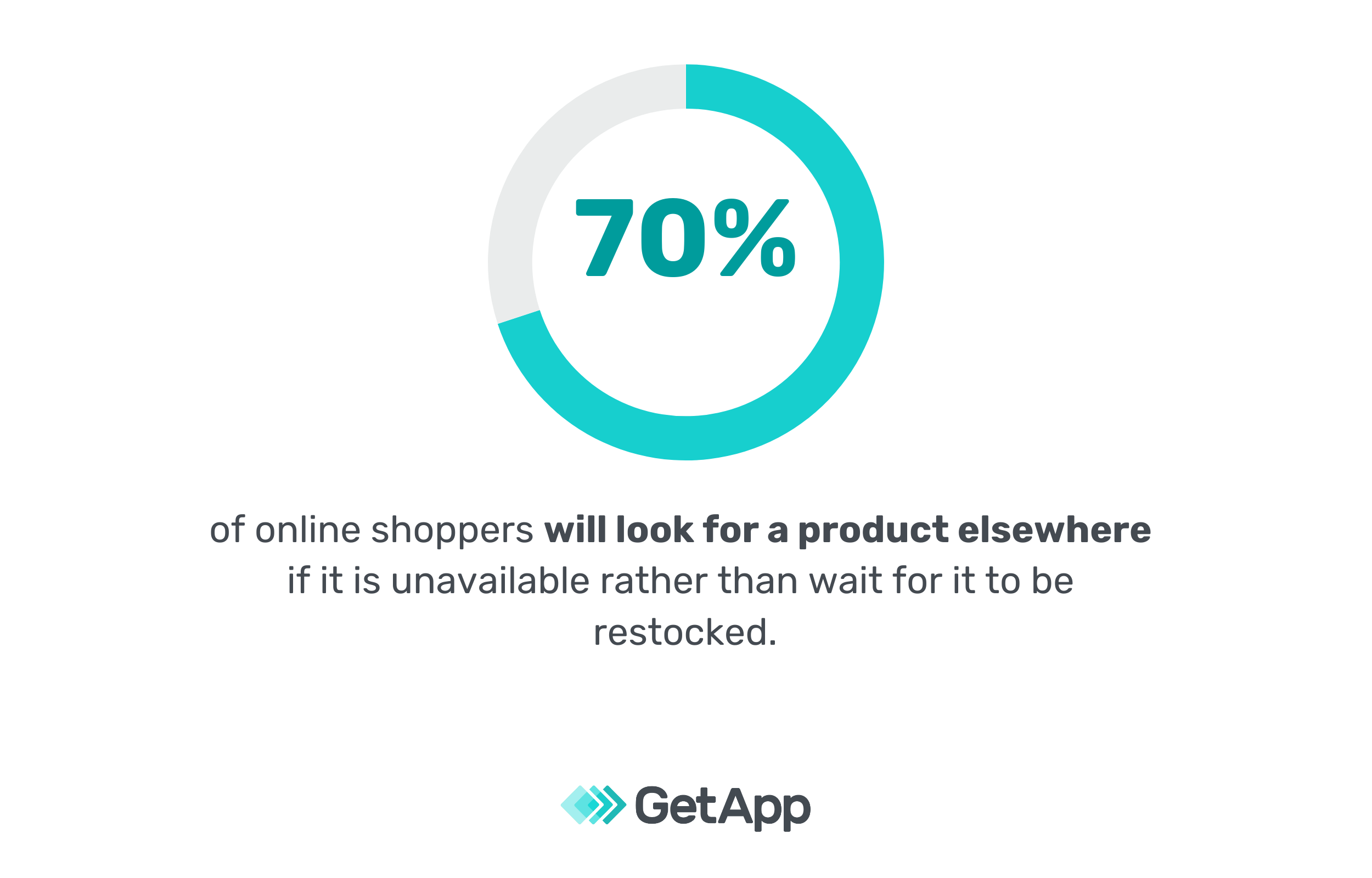 70% of online shoppers will look for a product elsewhere if it is unavailable rather than wait for it to be restocked.