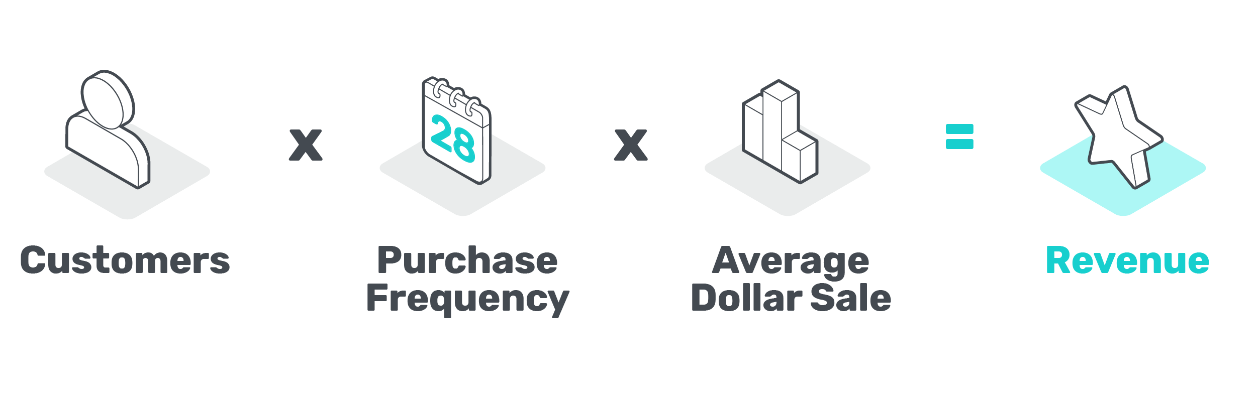Customers x purchase frequency x average dollar sale = revenue