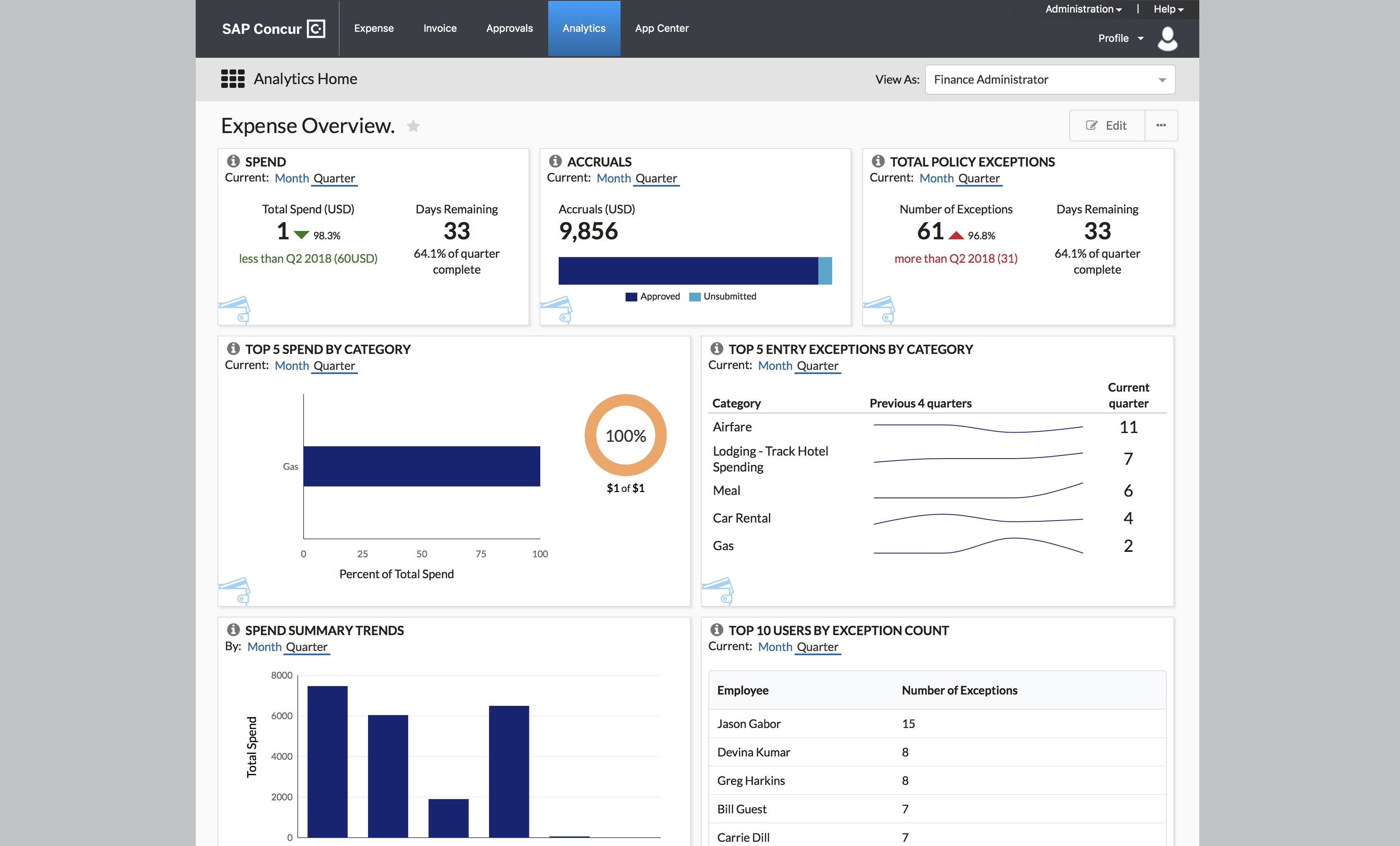 Expense analytics in SAP Concur
