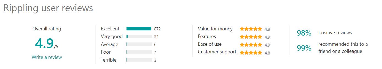Rippling User Reviews