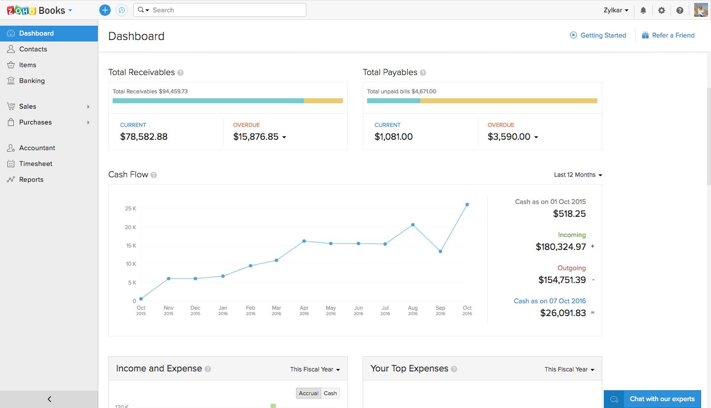 Zoho Books income and expenses dashboard screenshot