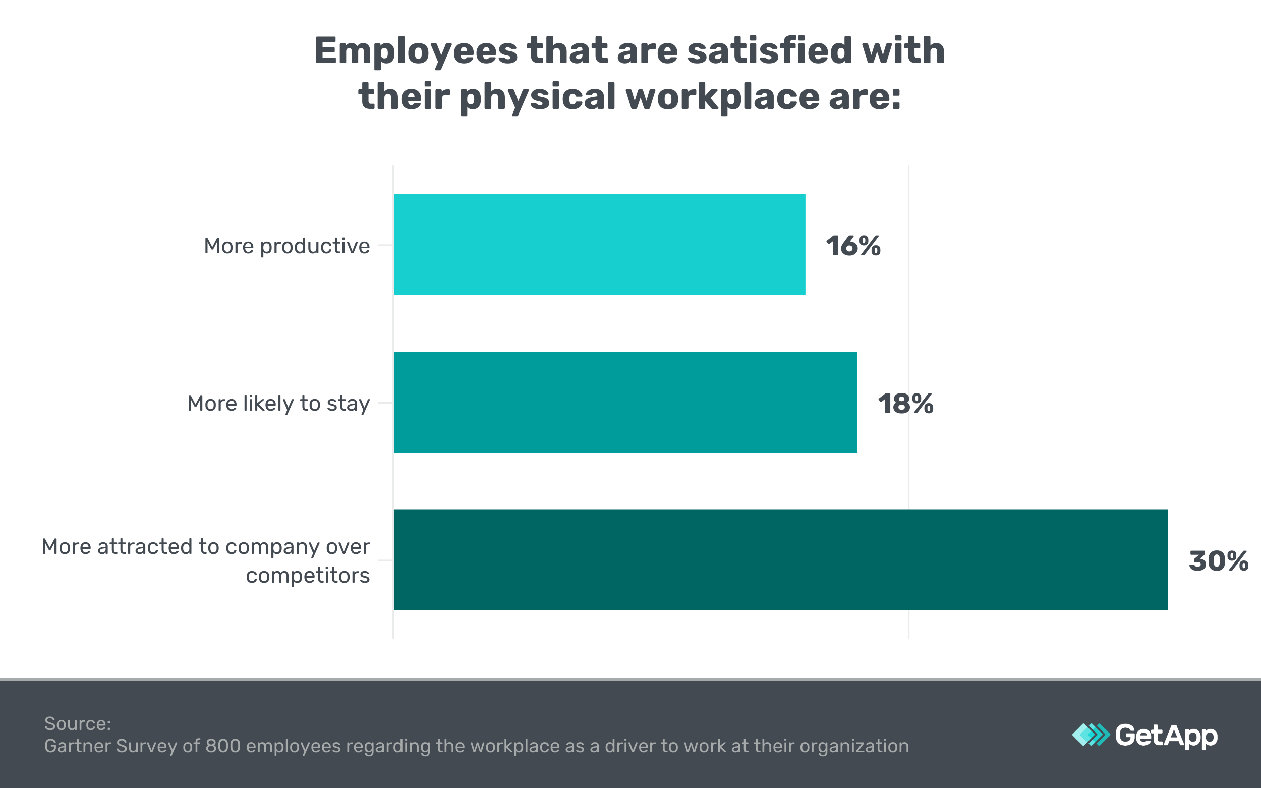 Chart showing the benefits of employee happiness on a business