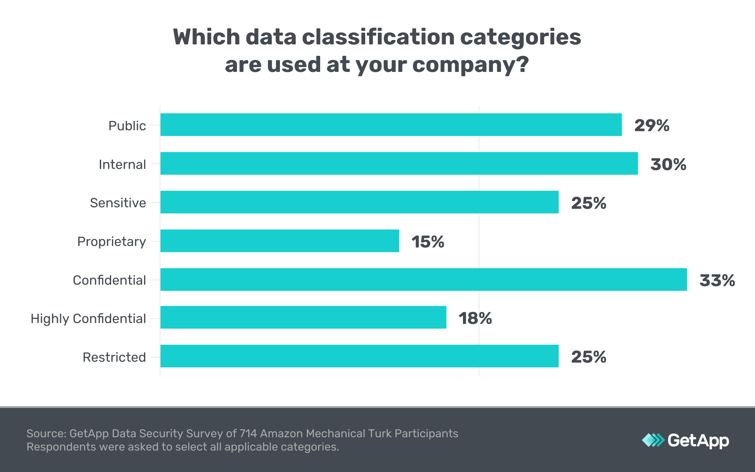 Which data classification levels do you use? Survey results