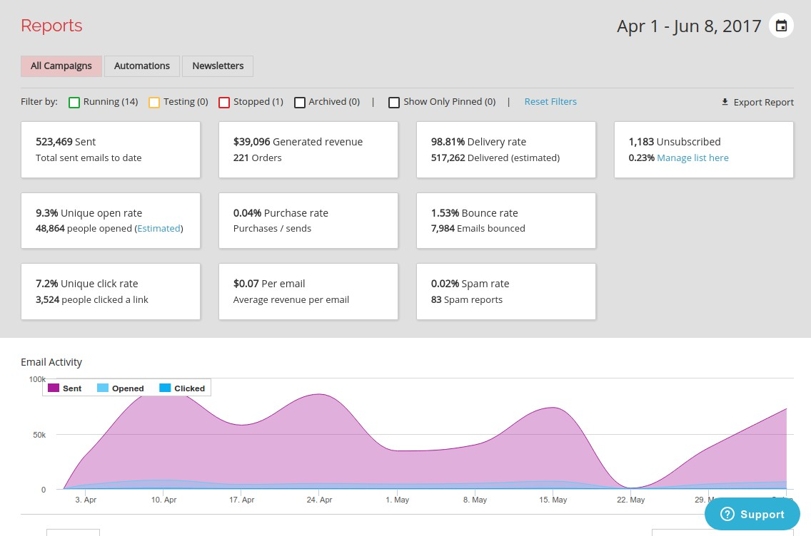 A conversions reporting dashboard in Remarkety marketing automation software