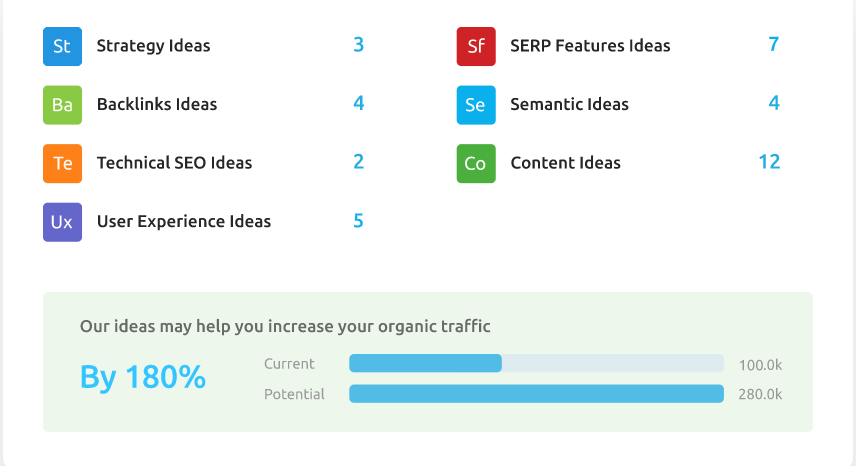 Generating pitch ideas using SEMrush