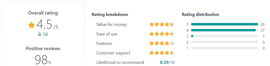 Impraise User Reviews
