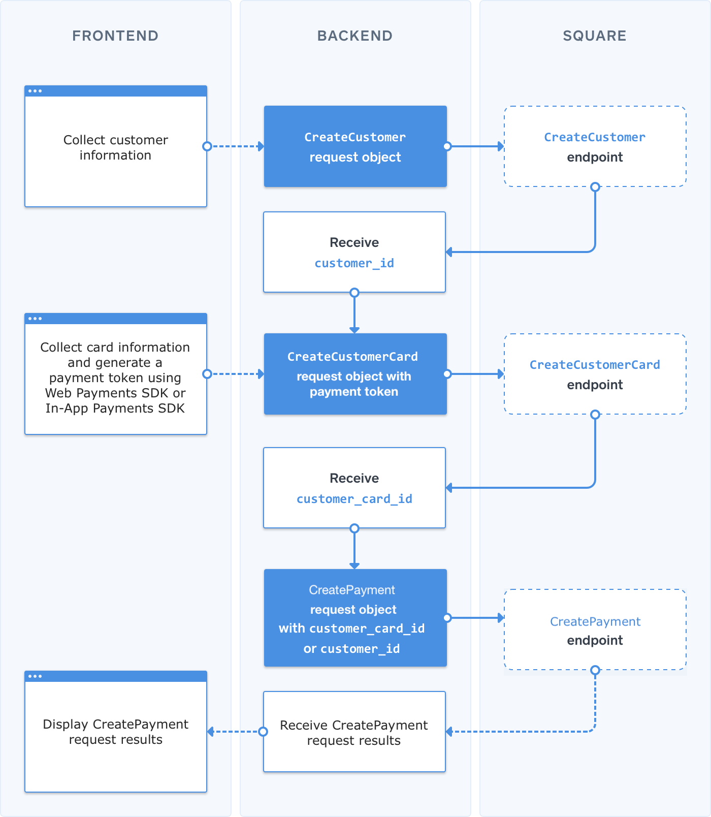process-flow-cof